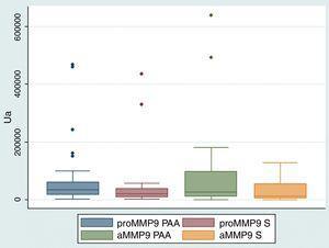 Niveles de MMP-9 en FCG de sujetos con periodontitis apical asintomática y sanos. aMMP-9: forma activa de metaloproteinasa de matriz extracelular-9; PAA: periodontitis apical asintomática; proMMP-9: proforma de metaloproteinasa de matriz extracelular-9; S: sanos.
