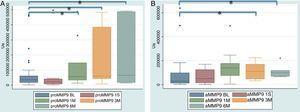 A y B. Niveles de MMP-9 en FCG de sujetos con periodontitis apical asintomática. aMMP-9: forma activa de metaloproteinasa de matriz extracelular-9, n=28; BL: línea base; PAA 1M, 3M y 6M: uno, 3 y 6 meses postratamiento endodóncico respectivamente; PAA 1S: una semana postratamiento endodóncico; proMMP-9: proforma de metaloproteinasa de matriz extracelular-9. *p<0,05.