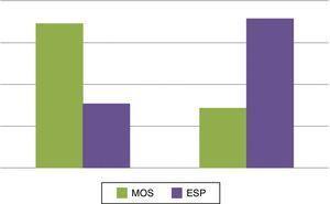 Distribución según diagnóstico clínico inicial por género (n=34).