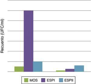 Comparación de medianas del recuento de Candida según diagnóstico clínico inicial antes (n=16) y después del tratamiento rehabilitador (n=17).
