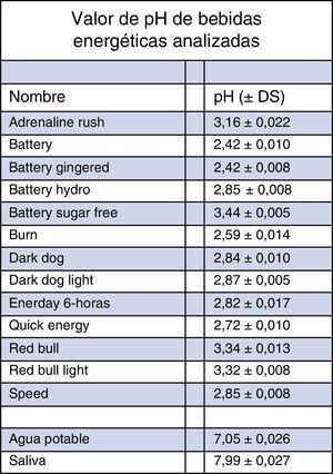 Valor de pH de bebidas energéticas analizadas. Se pueden apreciar los valores promedio de pH para cada una de las sustancias analizadas más la desviación estándar. Promedio de 4 mediciones. DE: desviación estándar.