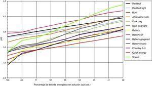 Cambios en el pH de cada bebida energética después de agregar saliva. La bebida energética que sufrió la mayor variación en el pH después de agregar 8mL de saliva fue Speed®, y la que tuvo menor variación fue Quick Energy®.