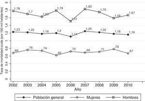 Tasas crudas de mortalidad por cáncer oral y faríngeo en Chile, en población general y según sexo. Años 2002-2010.