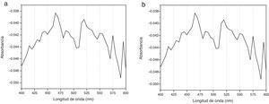 El espectrograma «a» corresponde al espectro de absorción de CHX al 2% no tratada y el espectrograma «b» corresponde al espectro de absorción de CHX al 2% activada con ultrasonido endodóntico por 30seg.
