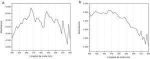 El espectrograma «a» corresponde al espectro de absorción de CHX al 2% no tratada y el espectrograma «b» corresponde al espectro de absorción de CHX al 2% activada con ultrasonido endodóntico por 60seg.