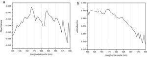El espectrograma «a» corresponde al espectro de absorción de CHX al 2% no tratada y el espectrograma «b» corresponde al espectro de absorción de CHX al 2% activada con ultrasonido endodóntico por 90seg.