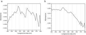 El espectrograma «a» corresponde al espectro de absorción de CHX al 2% no tratada y el espectrograma «b» corresponde al espectro de absorción de CHX al 2% activada con ultrasonido endodóntico por 120segundos.