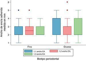 Distribución del ancho de encía adherida según biotipo periodontal mediante transparencia de la sonda en dientes 1.1, 1.2, 1.3. Datos expresados en milímetros. EA: encía adherida. Se observa que el ancho promedio de la encía adherida fue mayor en el biotipo grueso que en el biotipo fino, donde el incisivo central mostró la mayor diferencia y el canino la menor diferencia de ancho entre biotipos.