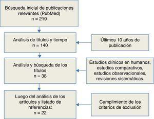 Diagrama de flujo de la revisión sistemática; 22 publicaciones incluidas para su análisis
