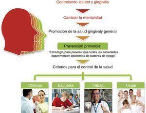 La prevención primordial y las enfermedades periodontales.