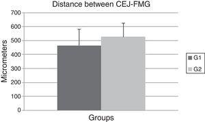 Graphic comparing means and standard deviations of the distances between cemento-enamel junction (CEJ) and the free gingival margin (FGM) in micrometers (μm). G1: OT primary group; G2: control group.