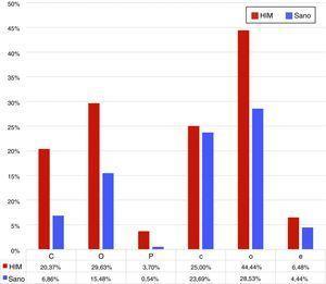 Porcentaje de escolares con componentes de COPD/ceod>0 en grupos con y sin HIM.