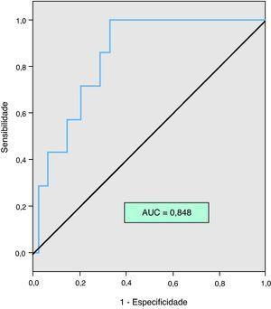 Curva ROC para a relação do NT-proBNP com a mortalidade por todas as causas aos 30 dias.