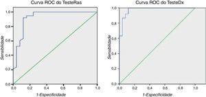 Curva ROC do Teste de Rastreio (TesteRas) e Teste Diagnóstico (TesteDx).