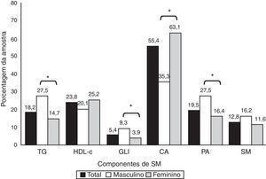 Associação do género com os componentes da síndrome metabólica CA: circunferência abdominal elevada&#59; GLI: glicemia jejum elevada&#59; HDL-c: lipoproteína de alta densidade baixo&#59; TG: triglicerídeo elevado&#59; PA: pressão arterial sistólica/diastólica elevada&#59; SM: síndrome metabólica. *p < 0,001.