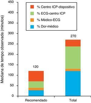 Mediana dos tempos totais e intercalares comparados com o máximo recomendado na população total. Centro ICP-dispositivo: desde a chegada ao centro com capacidade para ICP até à utilização do primeiro dispositivo de revascularização&#59; Dor-médico: desde o início dos sintomas até ao primeiro contacto médico&#59; ECG-centro ICP: desde a realização do ECG diagnóstico até à chegada ao centro com capacidade de ICP&#59; Médico-ECG: desde o primeiro contacto médico até à realização do ECG diagnóstico&#59; Recomendado: Tempo máximo recomendado&#59; Total: população total.