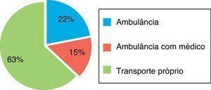 Modo de transporte dos doentes para um primeiro hospital sem capacidade de ICP. Ambulância: ambulância sem médico (sistema de emergência pré-hospitalar ou privada)&#59; Ambulância com médico: ambulância com médico (sistema de emergência pré-hospitalar).