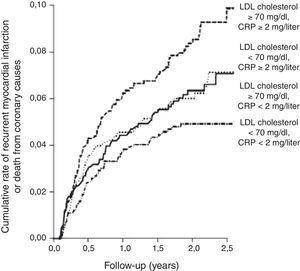 A terapêutica intensiva com pravastatina, em doentes com síndrome coronária aguda, reduziu os níveis de PCR-as para níveis inferiores a 2 mg/L, resultando na redução do risco de enfarte agudo do miocárdio ou de eventos coronários fatais, independentemente do grau de redução dos níveis de colesterol-LDL. Adaptado de Ridker et al.77.