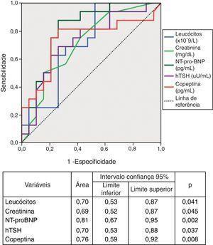 Curvas ROC de variáveis laboratoriais para identificação de classe funcional superior a II.