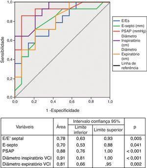 Curvas ROC de variáveis ecocardiográficas para identificação de classe funcional superior a II.