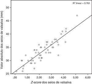 Gráfico demonstrando a excelente correlação (r2=0,76) entre o valor absoluto do diâmetro interno da raiz da aorta ao nível dos seios de Valsalva e o z-score estimado pela fórmula do Boston Children's Hospital (p<0,0001).