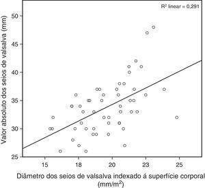 Gráfico demonstrando a correlação (r2=0,29) entre o valor absoluto do diâmetro interno da raiz da aorta ao nível dos seios de Valsalva e a sua indexação à superfície corporal (mm/m2).
