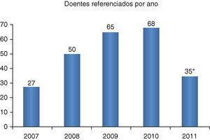 Número de doentes com síncope de acordo com o ano da realização da consulta inicial. *Dados apenas até agosto.
