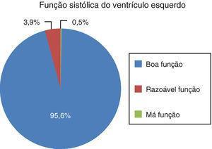 Função sistólica do ventrículo esquerdo estimada por ecocardiografia segundo o método de Simpson. Boa função – FEVE >50%, razoável função – FEVE 30-50%, má função – FEVE <30%.