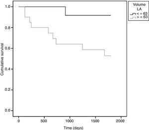 Estimativa de Kaplan-Meier de função de sobrevivência para eventos adversos (morte, assistência ventricular mecânica ou transplante) pelo volume da aurícula esquerda discretizado (ponto de corte: 63mL); valor p do teste Log Rank=0,023. LA: aurícula esquerda.