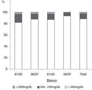 Distribuição percentual dos valores de colesterol total ao longo dos biénios, segundo os limites do NCEP‐ATPIII.