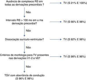 Algoritmo de Brugada para o diagnóstico diferencial de taquicardia de QRS largos, com as respetivas taxas de sensibilidade e de especificidade de cada um dos critérios.