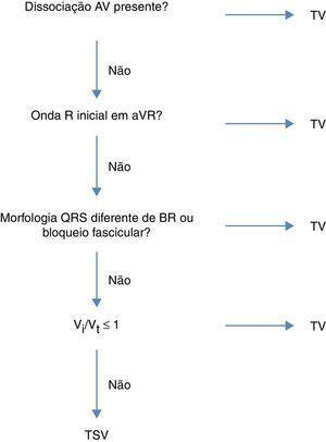 Algortimo de Vereckei, publicado em 2007, para diagnóstico diferencial de taquicardia de QRS largos.