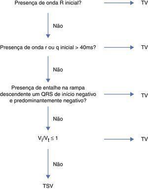 Algoritmo proposto por Vereckei para a diferenciação de taquicardia de QRS largos, com base na derivação aVR.