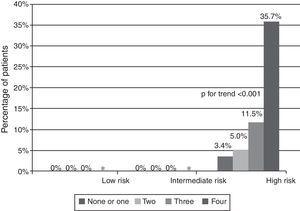 Six-month mortality in ST-elevation acute coronary syndromes according to GRACE risk score and the number of biomarkers elevated on admission. *No patients with four elevated biomarkers in these risk categories.