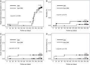 Kaplan-Meier curves illustrating time to event occurrence by diabetes status for (A) target vessel revascularization, (B) mortality, (C) acute myocardial infarction, and (D) stent thrombosis. DM: diabetes mellitus.