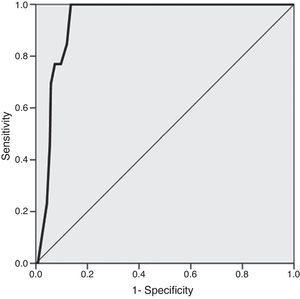 Receiver operating characteristic curve for Zwolle risk score and 30-day mortality (C-statistic=0.937 [95% confidence interval 0.906–0.968, p<0.001]).
