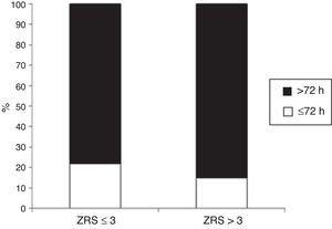 Early patient discharge by Zwolle risk score.