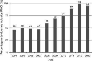 Percentagem de doentes inclu&#237;dos no <span class=