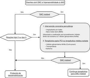Algoritmo de decisão: doentes com DAC e hipersensibilidade à AAS (adaptado do Aspirin Sensitivity: implications for patients with coronary artery disease; JAMA; 2004; Vol 292; No.24).