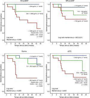 Distribuição por tercis dos níveis séricos dos biomarcadores relativamente ao endpoint mortalidade.