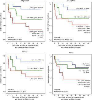 Distribuição por tercis dos níveis séricos dos biomarcadores relativamente ao endpoint composto morte ou internamento por causa cardíaca.