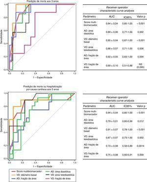 Curvas ROC dos diferentes parâmetros ecocardiográficos relativamente à predição de morte e morte ou internamento por causa cardíaca aos três anos.