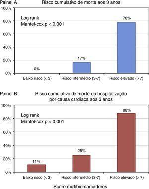Risco cumulativo de morte (painel A) e morte ou hospitalização por causa cardíaca (painel B), de acordo com o score multimarcadores.
