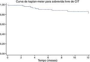 Sobrevida livre de cardiotoxicidade induzida por quimioterapia (CIT).