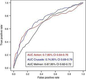 Receiver operating characteristic curves of each of the bleeding risk scores for predicting major bleeding in the whole cohort. AUC: area under the curve.
