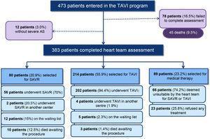 Schematic representation of patient assessment in the TAVI program at Hospital Santa Cruz. AS: aortic stenosis; SAVR: surgical aortic valve replacement; TAVI: transcatheter aortic valve implantation.