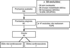 Fluxograma – Descrição da análise dos prontuários dos pacientes em cada etapa do estudo.
