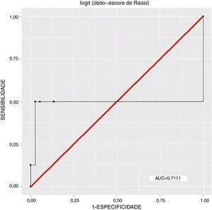 Curva ROC 1 – Desfecho: óbitos, Variável independente: escore de Rassi, n=45, R2=0,214.