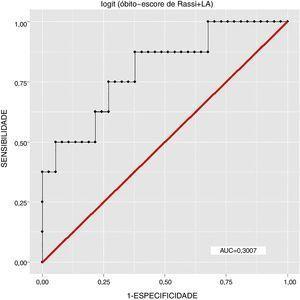 Curva ROC 3 – Desfecho: óbitos, Variáveis independentes: Escore de Rassi e LA, n=45, R2=0,26.