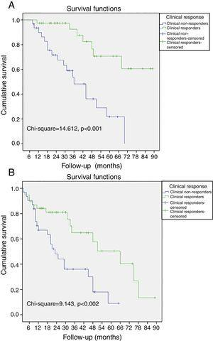 Kaplan-Meier curves of all-cause mortality and hospitalizations due to heart failure. (A) The probability of all-cause mortality differed significantly between clinical responders and non-responders; (B) the probability of all-cause mortality and hospitalizations due to heart failure differed significantly between clinical responders and non-responders.